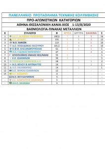 ΠΡΟ-ΑΓΩΝΙΣΤΙΚΑ pinakas-page0001 (2)